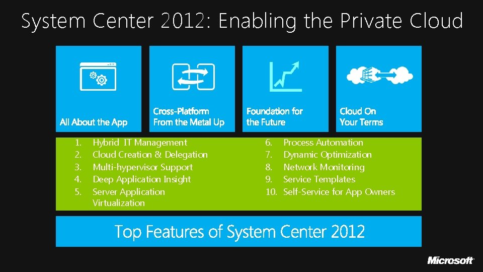 System Center 2012: Enabling the Private Cloud 1. 2. 3. 4. 5. Hybrid IT