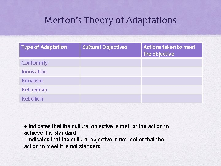 Merton's Theory of Adaptations Type of Adaptation Cultural Objectives Actions taken to meet the