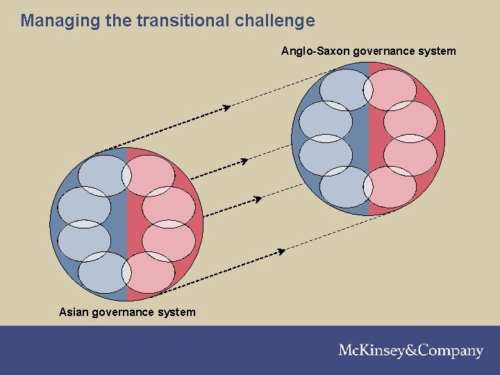 Managing the transitional challenge 210301 LNZXT 376 TSMW-P 1 Anglo-Saxon governance system Asian governance