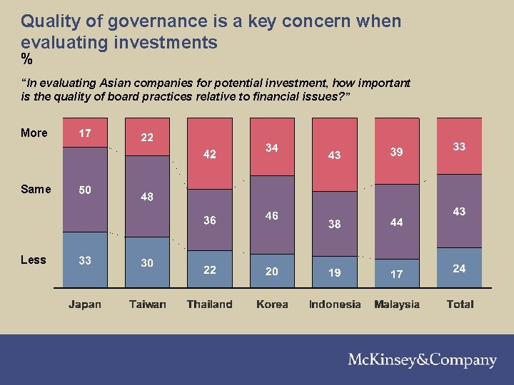 """Quality of governance is a key concern when evaluating investments % """"In evaluating Asian"""