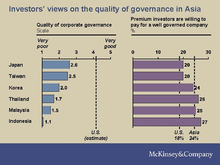 210301 LNZXT 376 TSMW-P 1 Investors' views on the quality of governance in Asia