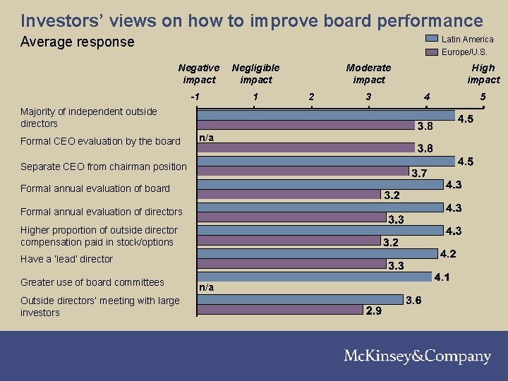 210301 LNZXT 376 TSMW-P 1 Investors' views on how to improve board performance Average