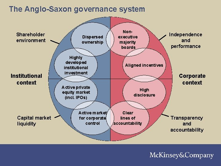 The Anglo-Saxon governance system Shareholder environment Institutional context Capital market liquidity Dispersed ownership Highly