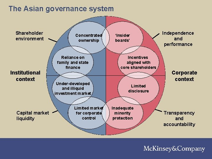 210301 LNZXT 376 TSMW-P 1 The Asian governance system Shareholder environment Concentrated ownership 'Insider