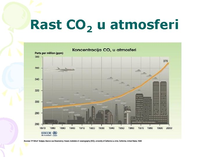Rast CO 2 u atmosferi