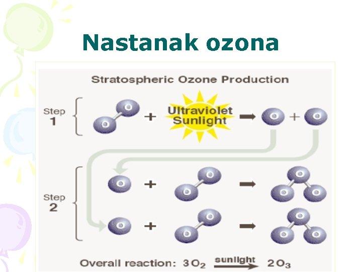 Nastanak ozona