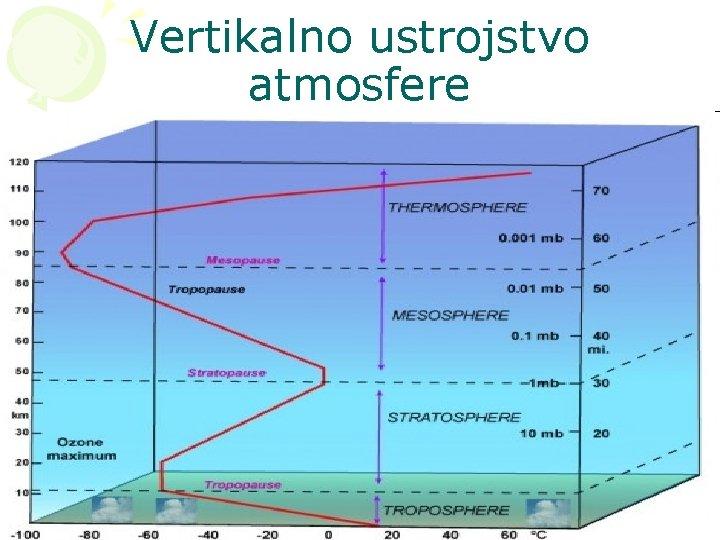 Vertikalno ustrojstvo atmosfere