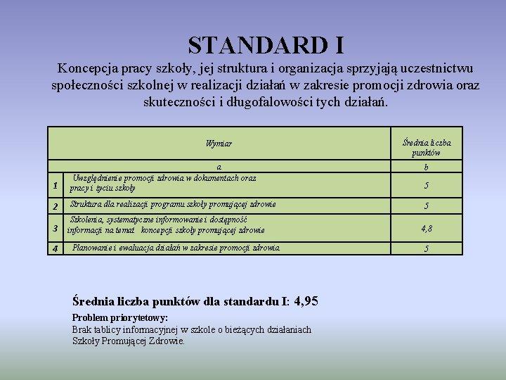 STANDARD I Koncepcja pracy szkoły, jej struktura i organizacja sprzyjają uczestnictwu społeczności szkolnej w