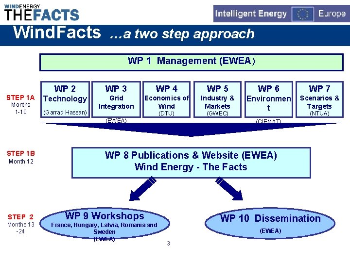 Wind. Facts …a two step approach WP 1 Management (EWEA) STEP 1 A Months