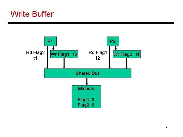Write Buffer P 1 Rd Flag 2 t 1 P 2 Wr Flag 1