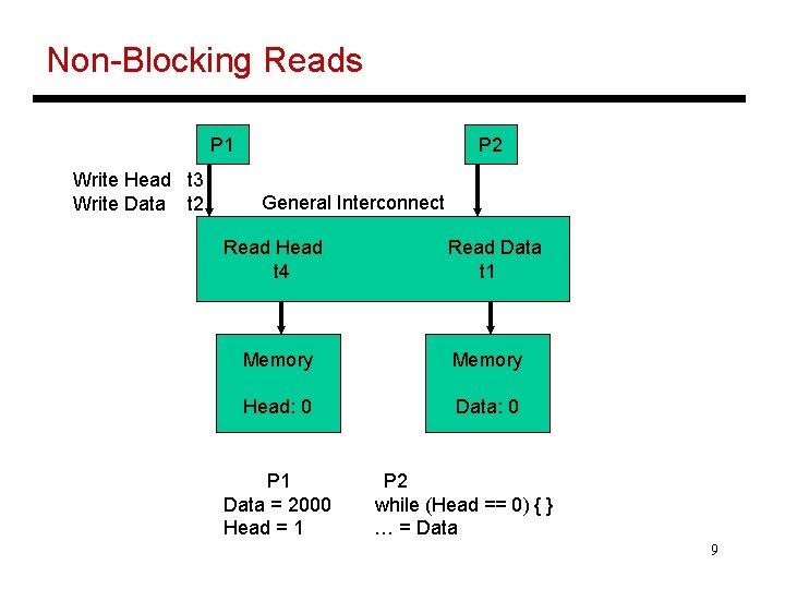 Non-Blocking Reads P 1 Write Head t 3 Write Data t 2 P 2