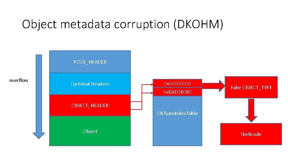 Object metadata corruption (DKOHM) POOL_HEADER overflow Optional Headers 0 x 0000 0 x. BAD
