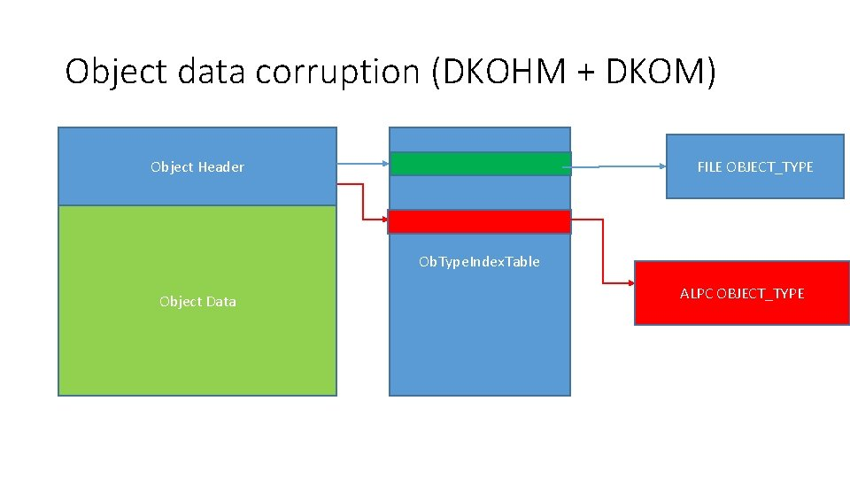 Object data corruption (DKOHM + DKOM) FILE OBJECT_TYPE Object Header Ob. Type. Index. Table