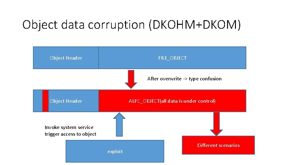 Object data corruption (DKOHM+DKOM) Object Header FILE_OBJECT After overwrite -> type confusion Object Header