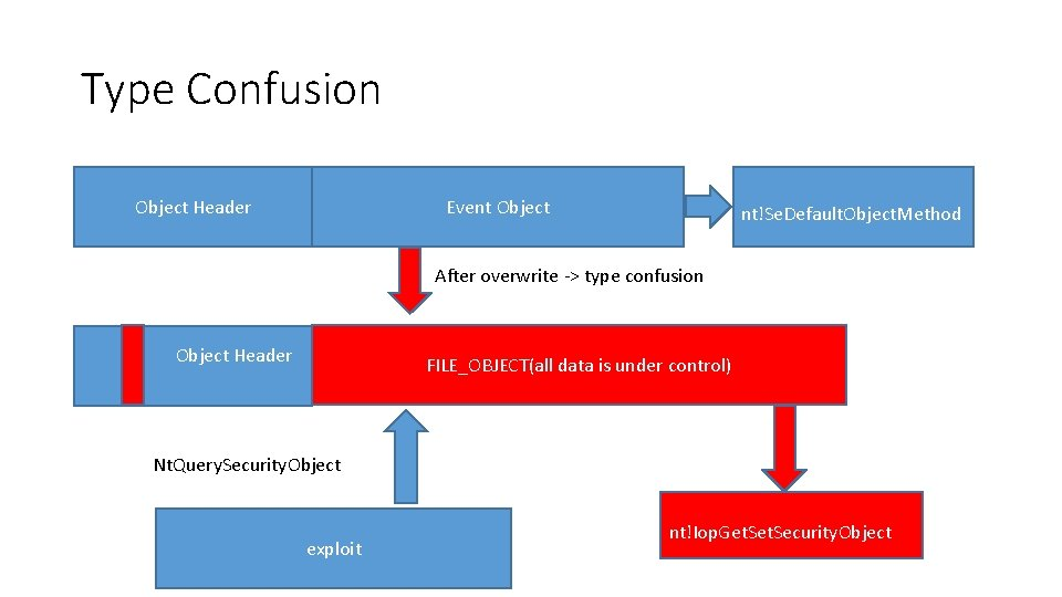 Type Confusion Object Header Event Object nt!Se. Default. Object. Method After overwrite -> type