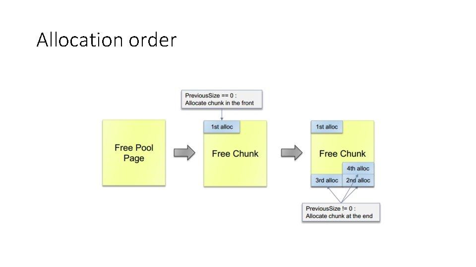 Allocation order