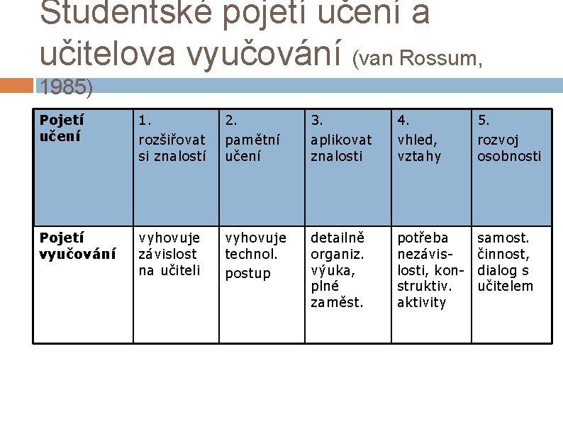 Studentské pojetí učení a učitelova vyučování (van Rossum, 1985) Pojetí učení 1. rozšiřovat si