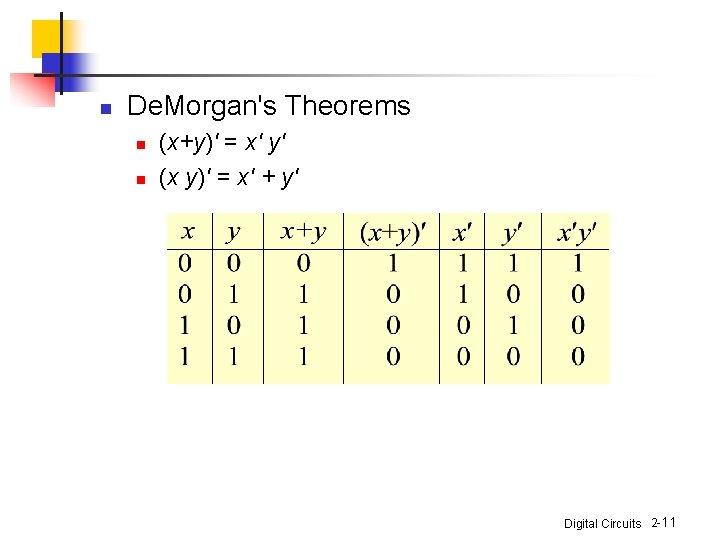 n De. Morgan's Theorems n n (x+y)' = x' y' (x y)' = x'