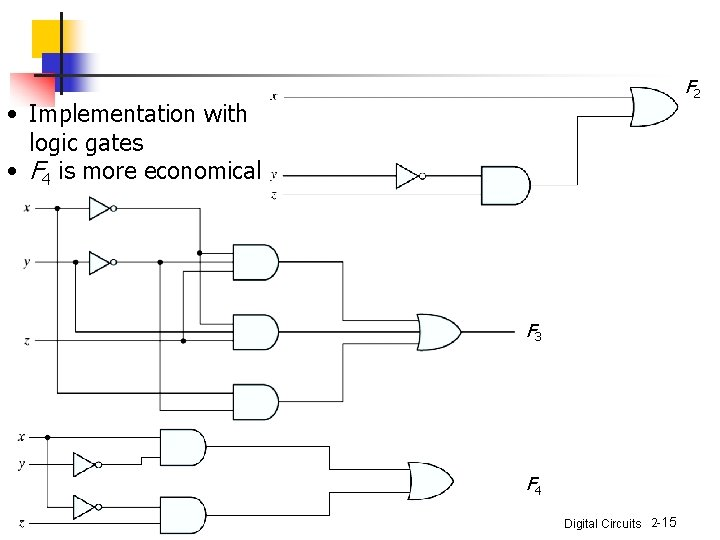 F 2 • Implementation with logic gates • F 4 is more economical F