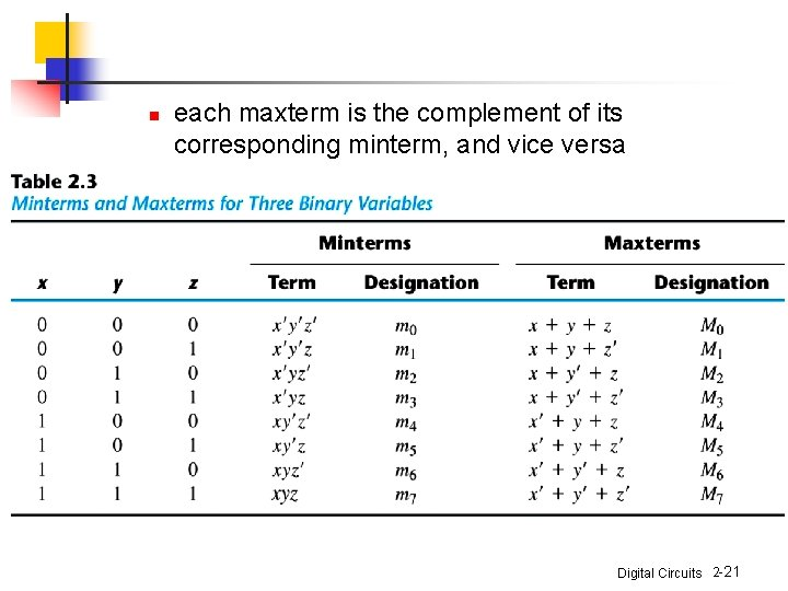 n each maxterm is the complement of its corresponding minterm, and vice versa Digital