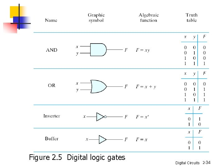 Figure 2. 5 Digital logic gates Digital Circuits 2 -34