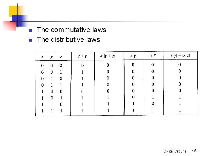 n n The commutative laws The distributive laws Digital Circuits 2 -5