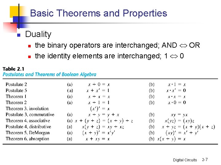 Basic Theorems and Properties n Duality n n the binary operators are interchanged; AND