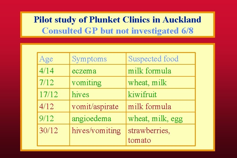 Pilot study of Plunket Clinics in Auckland Consulted GP but not investigated 6/8 Age
