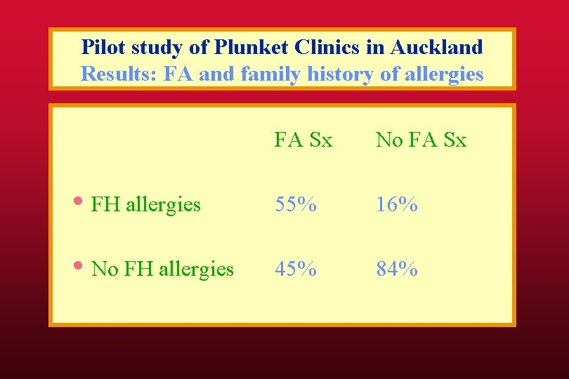 Pilot study of Plunket Clinics in Auckland Results: FA and family history of allergies