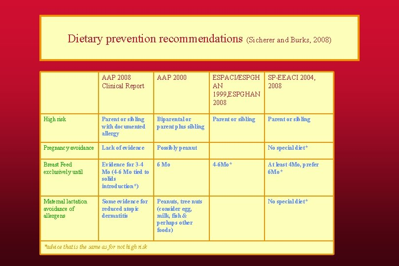 Dietary prevention recommendations (Sicherer and Burks, 2008) AAP 2008 Clinical Report AAP 2000 ESPACI/ESPGH