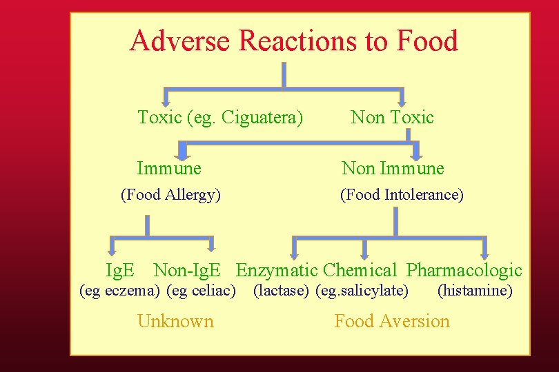 Adverse Reactions to Food Toxic (eg. Ciguatera) Immune (Food Allergy) Ig. E Non Toxic