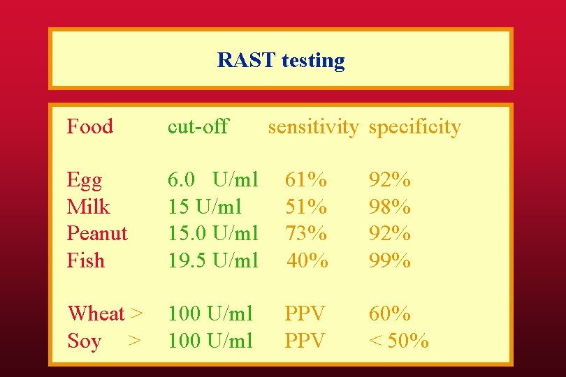 RAST testing Food cut-off sensitivity specificity Egg Milk Peanut Fish 6. 0 U/ml 15.