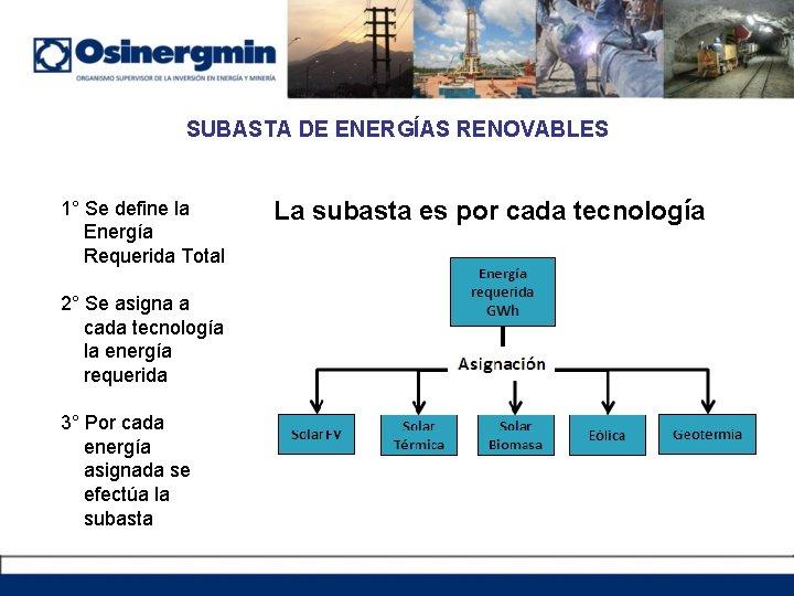 SUBASTA DE ENERGÍAS RENOVABLES 1° Se define la Energía Requerida Total 2° Se asigna