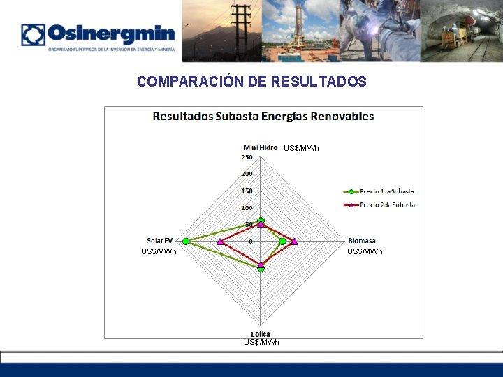 COMPARACIÓN DE RESULTADOS US$/MWh