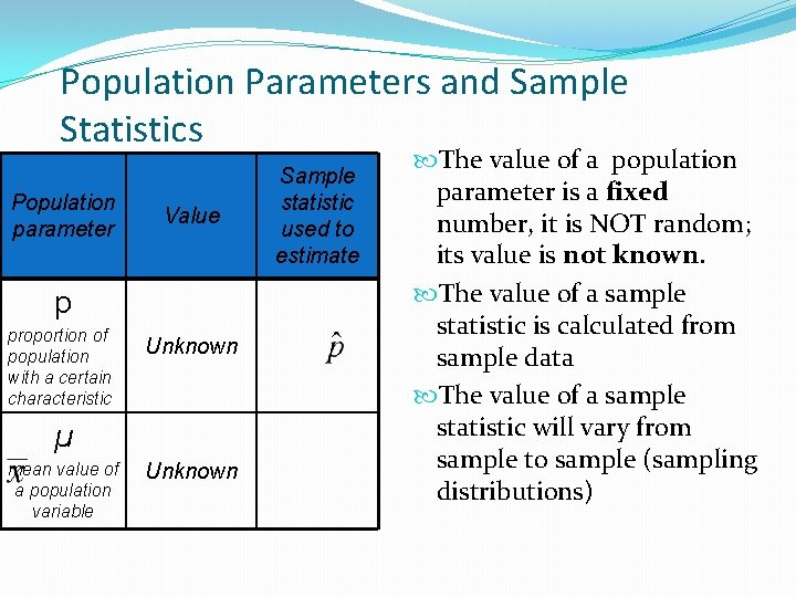 Population Parameters and Sample Statistics Population parameter Value p proportion of population with a