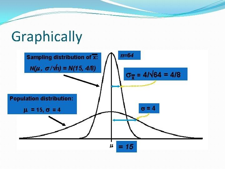 Graphically Sampling distribution of x: N( , / n) = N(15, 4/8) n=64 x