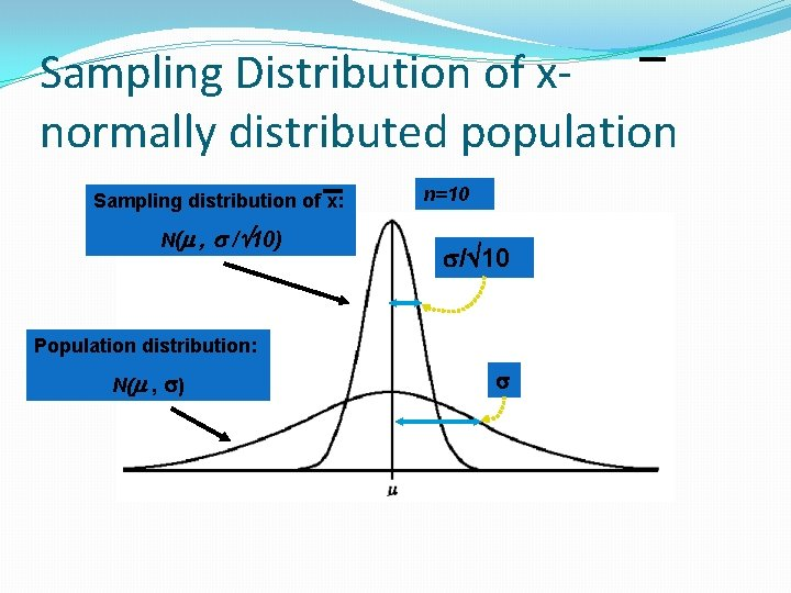 Sampling Distribution of xnormally distributed population Sampling distribution of x: N( , / 10)