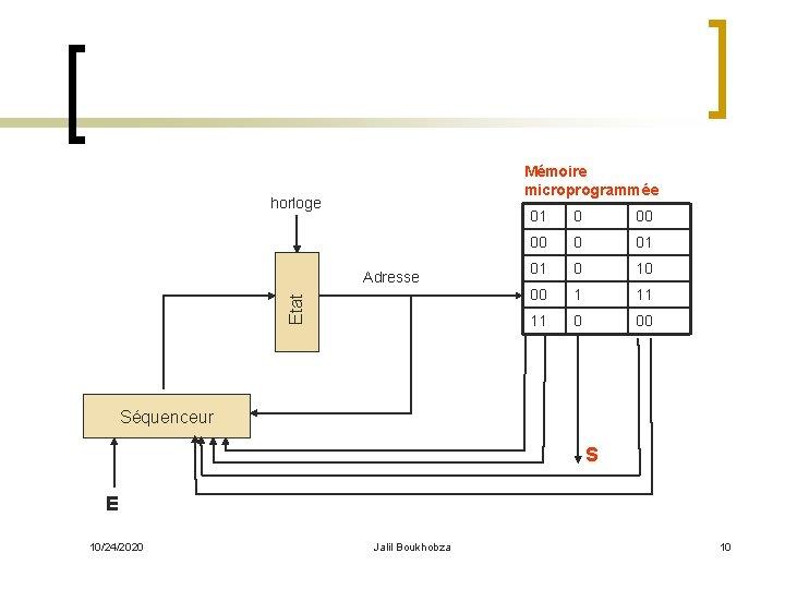 Mémoire microprogrammée horloge Etat Adresse 01 0 00 00 0 01 01 0 10