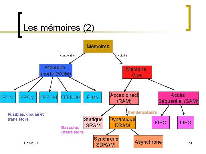 Les mémoires (2) Mémoires Non volatile Mémoire morte (ROM) ROM PROM Mémoire Vive EPROM