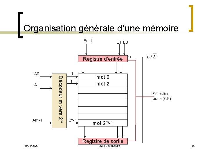 Organisation générale d'une mémoire En-1 E 0 Registre d'entrée A 1 Am-1 Décodeur m