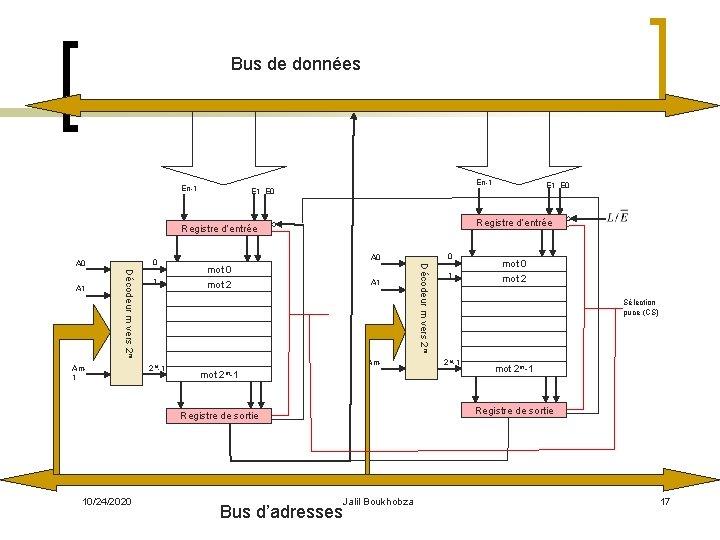 Bus de données En-1 E 1 E 0 Registre d'entrée Décodeur m vers 2