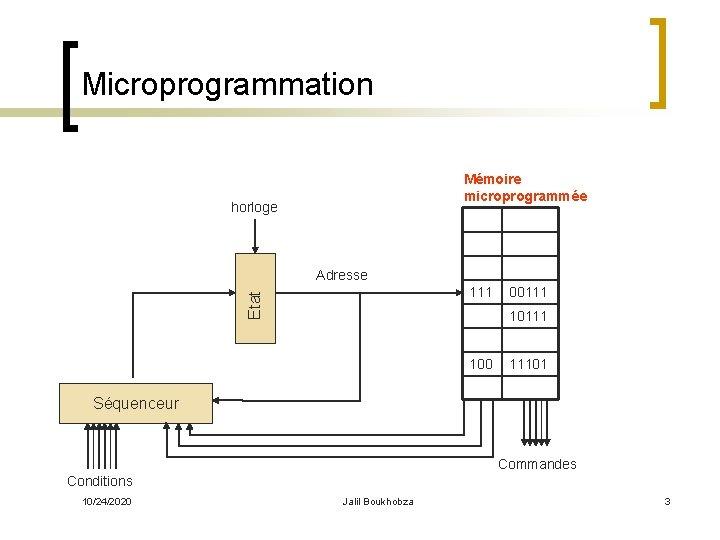 Microprogrammation Mémoire microprogrammée horloge Adresse Etat 111 00111 100 11101 Séquenceur Commandes Conditions 10/24/2020
