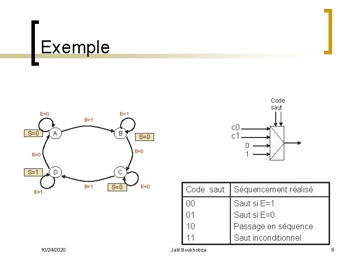 Exemple Code saut E=1 E=0 S=0 E=1 A B S=0 0 1 E=0 S=1
