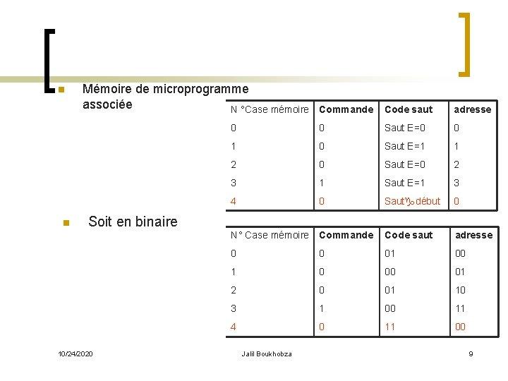 n n Mémoire de microprogramme associée N °Case mémoire Soit en binaire 10/24/2020 Commande