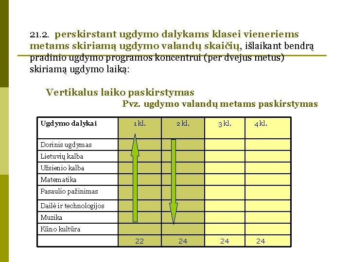 21. 2. perskirstant ugdymo dalykams klasei vieneriems metams skiriamą ugdymo valandų skaičių, išlaikant bendrą