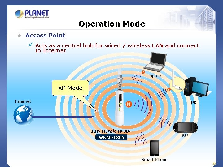 Operation Mode u Access Point ü Acts as a central hub for wired /