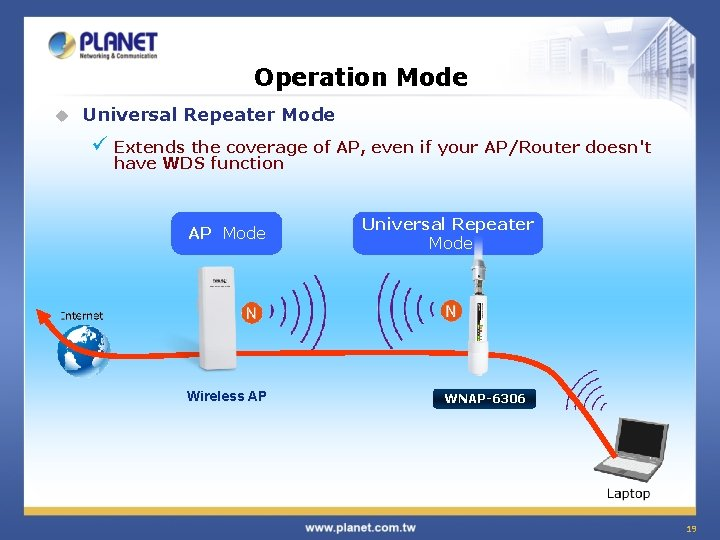Operation Mode u Universal Repeater Mode ü Extends the coverage of AP, even if