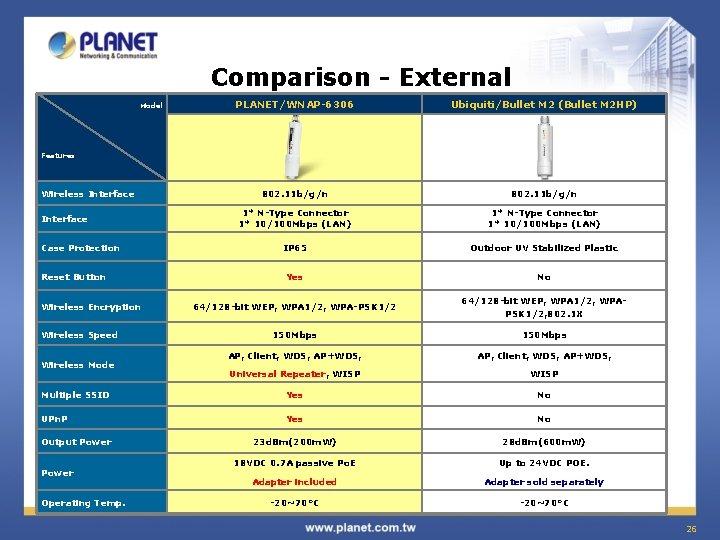 Comparison - External PLANET/WNAP-6306 Ubiquiti/Bullet M 2 (Bullet M 2 HP) 802. 11 b/g/n