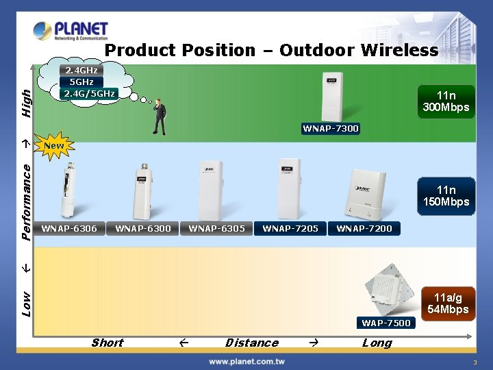 High Product Position – Outdoor Wireless 2. 4 GHz 5 GHz 2. 4 G/5