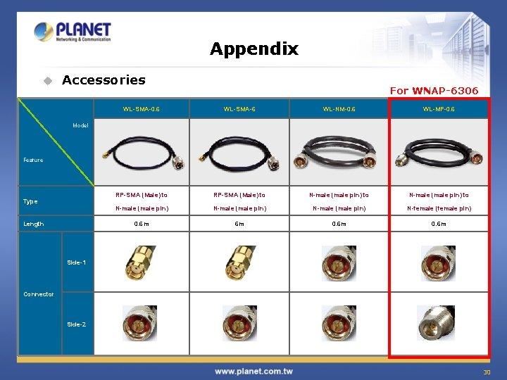 Appendix u Accessories For WNAP-6306 WL-SMA-0. 6 WL-SMA-6 WL-NM-0. 6 WL-MF-0. 6 RP-SMA (Male)